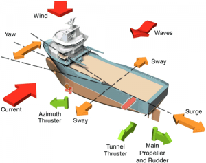 Dynamic Positioning Vessels